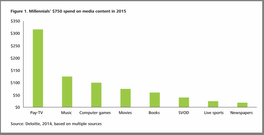 deloitte: millennials media spend, TMT Predictions 2015
