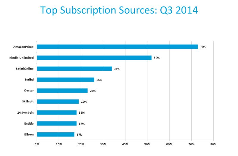 nielsen: ebook subscription services market shares