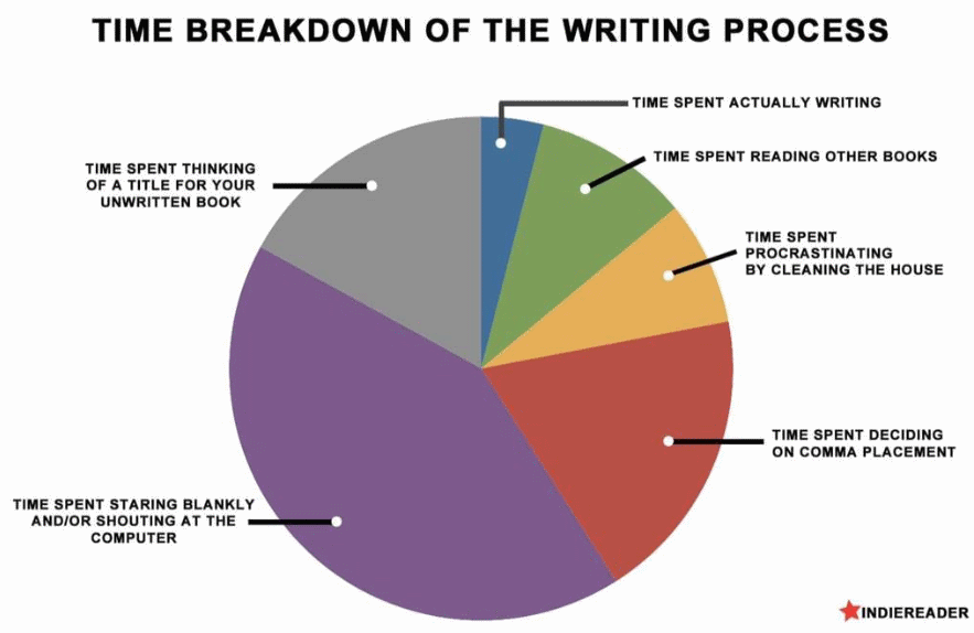 indiereader infographic, time breakdown writing