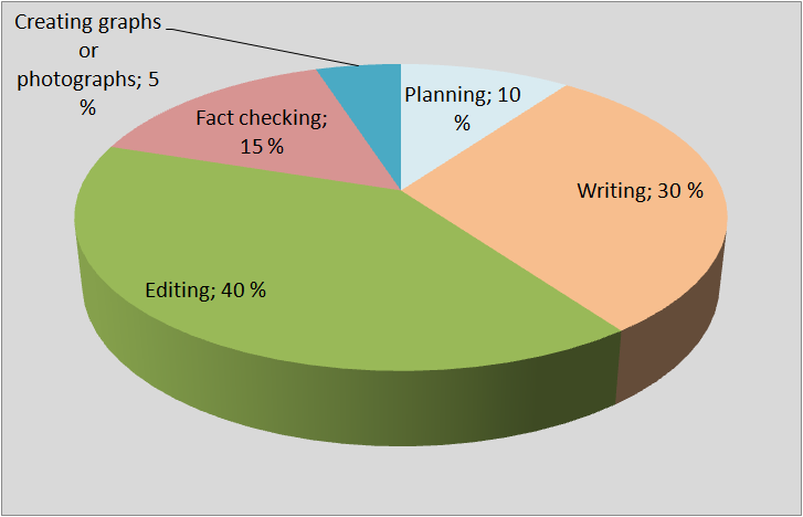 writing process, time usage
