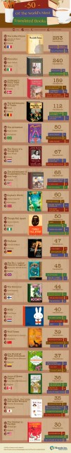 world's most translated books, 7brands