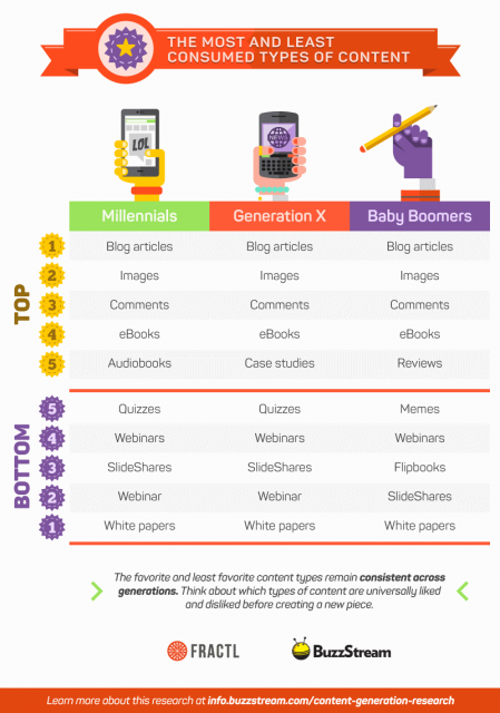 digital content types by age group, buzzstream