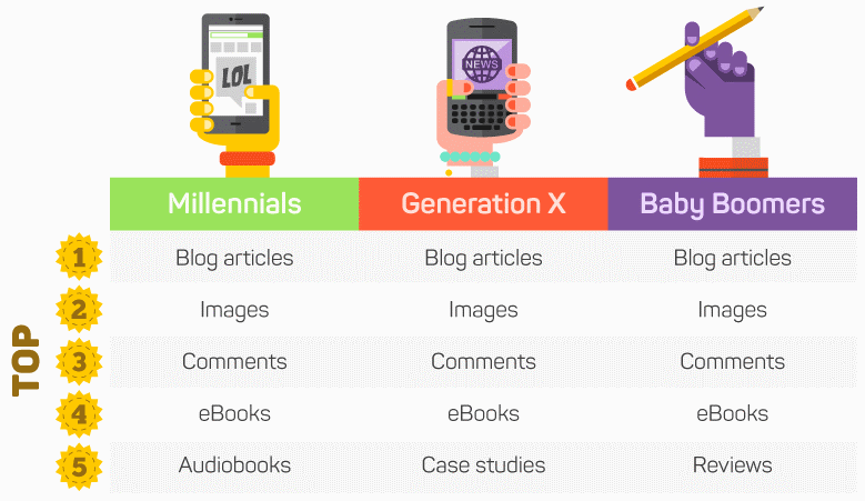 digital content types, age group, buzzstream