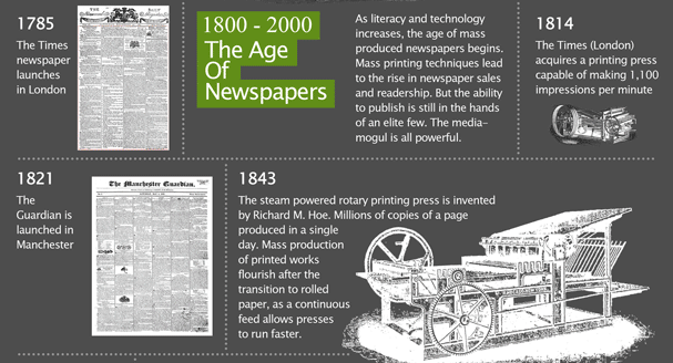 publishing evolution section of infographic