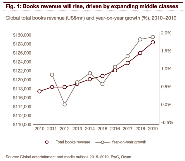 pwc: media outlook 2015-2019, all books revenue