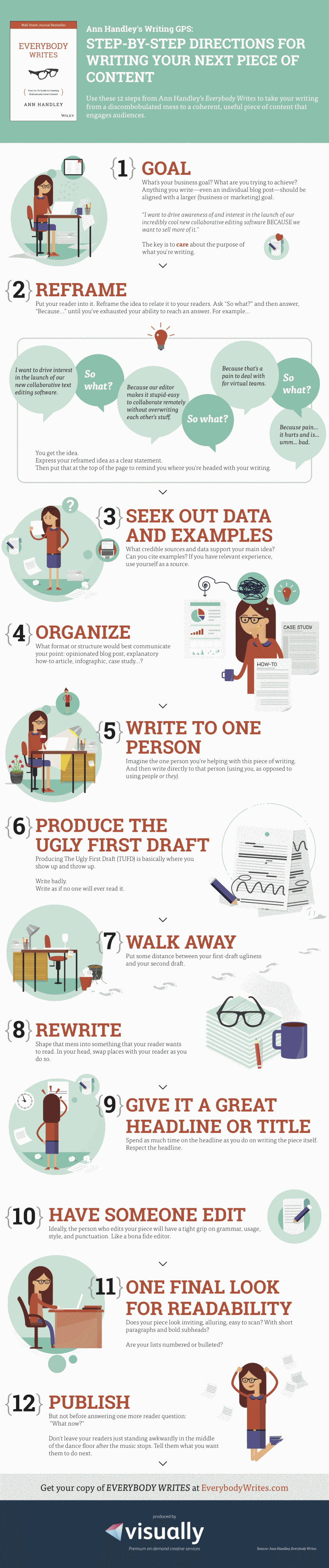 ann handley: everybody write, infographic
