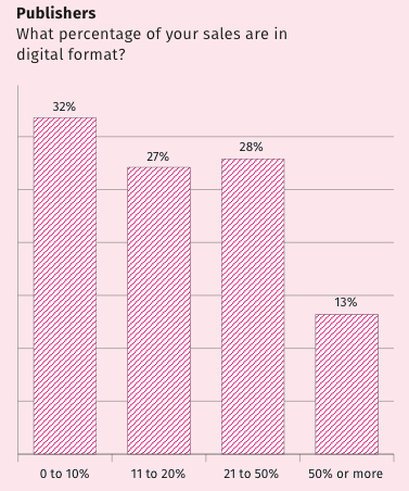 bookseller digital census 2015