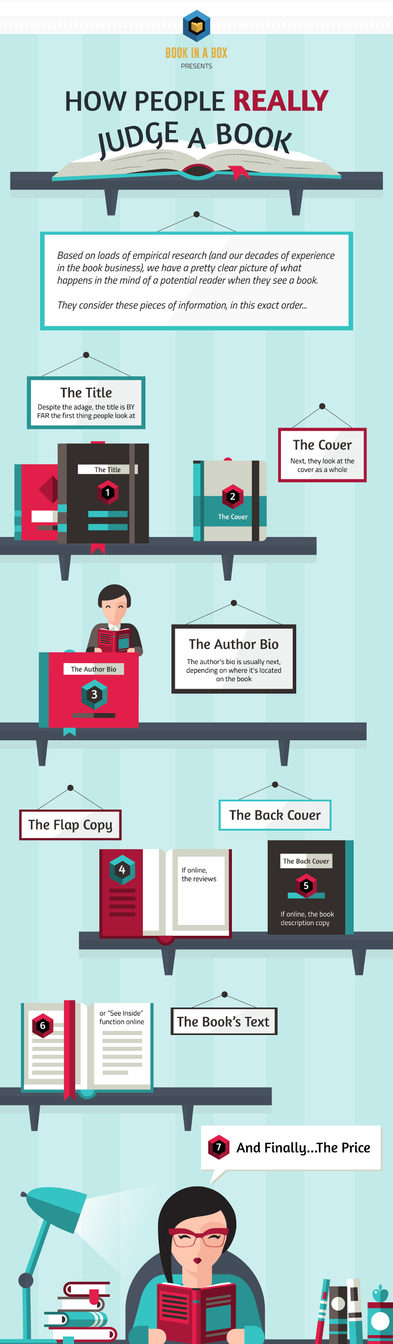 book buy decision, book in a box, infographic