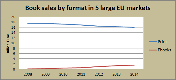 eu: ebooks vs print, 2008-2014