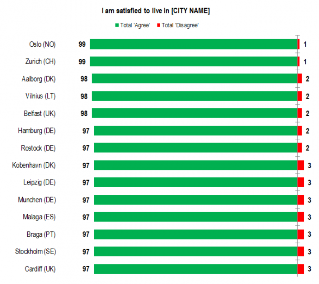 eurobarometer: cities best 2015