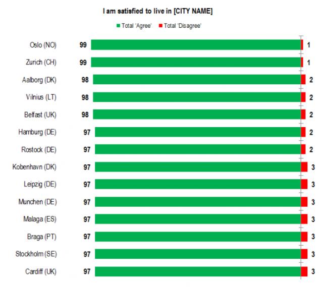 eurobarometer: cities best 2015