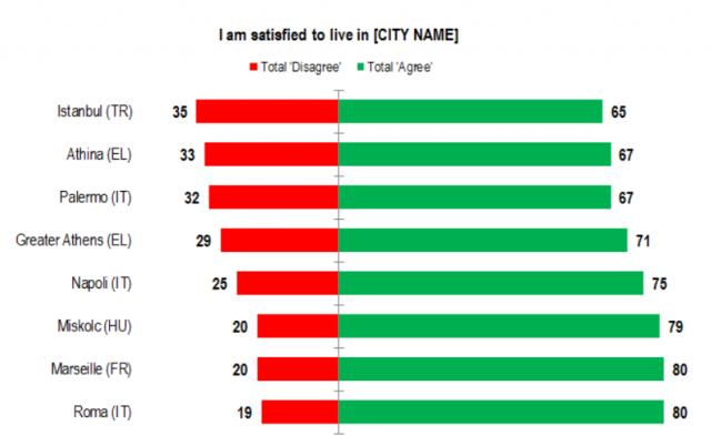 eurobarometer: cities, worst