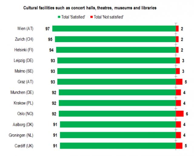 eurobarometer: -cultural cities