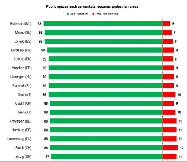 eurobarometer: public spaces