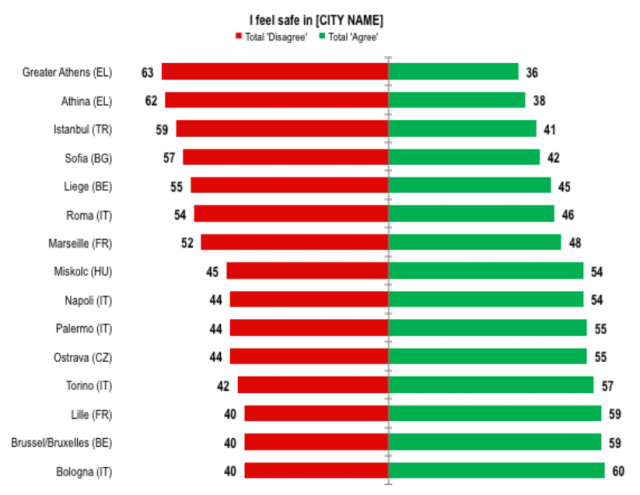 eurobarometer: not safe cities