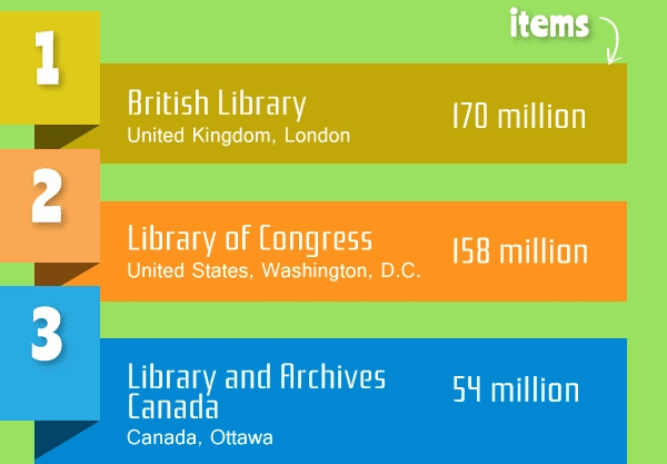 biggest libraries in the world, instascribe