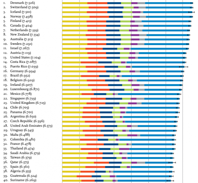 world happiness report 2016, united nations