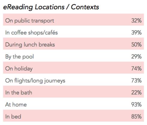kobo, ebook reading survey