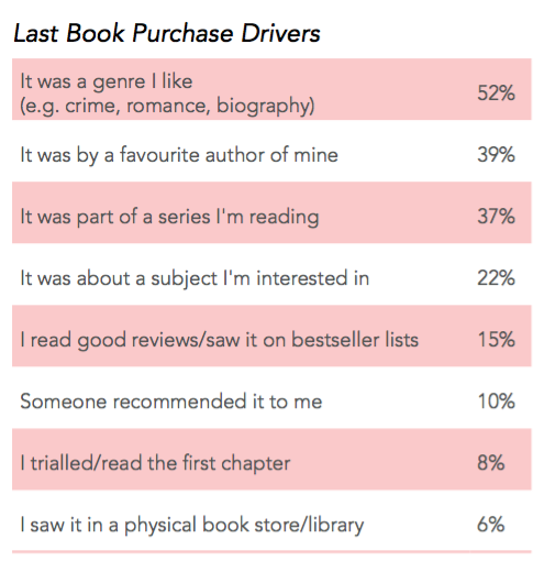 kobo, ebook reading survey