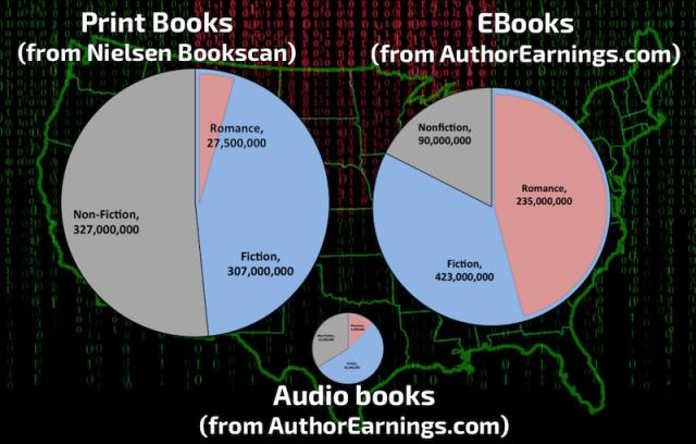 author earnings: Slide07 july 2016