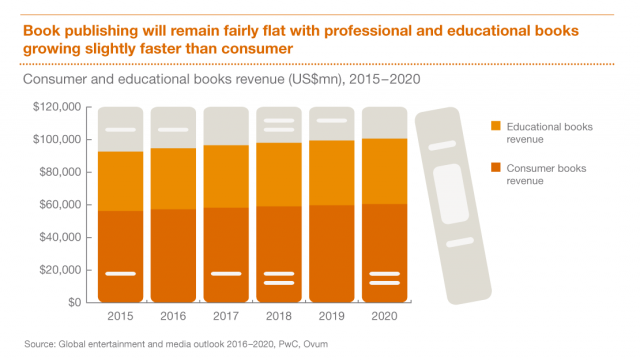 pwc book publishing market forecast