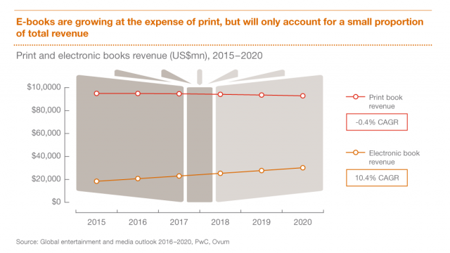 pwc, book publishing forecast 2020