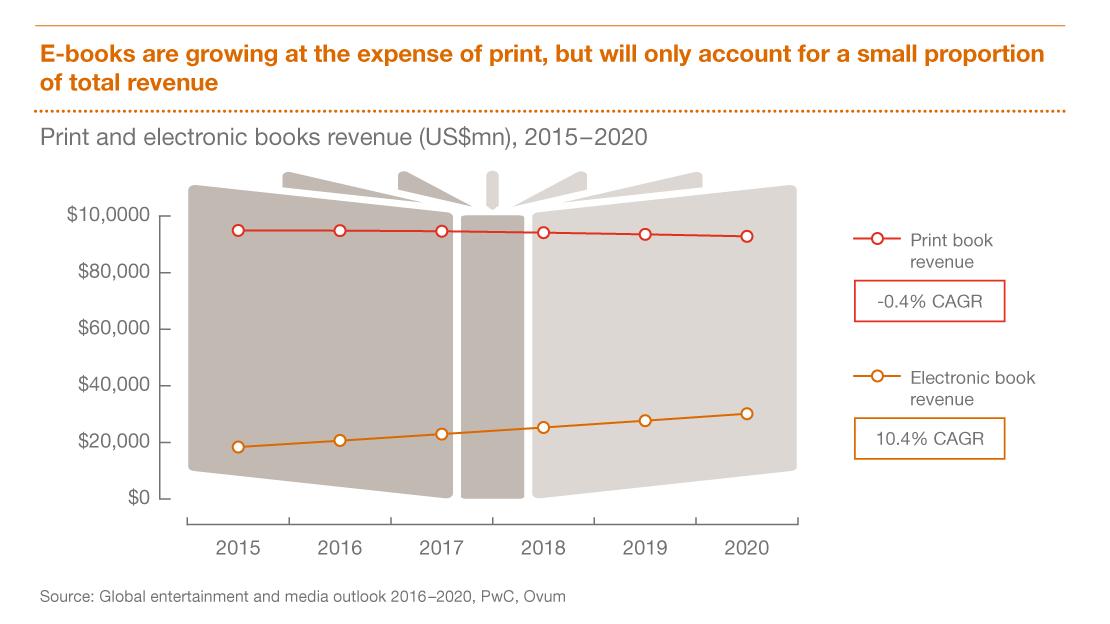 pwc, book publishing forecast 2020