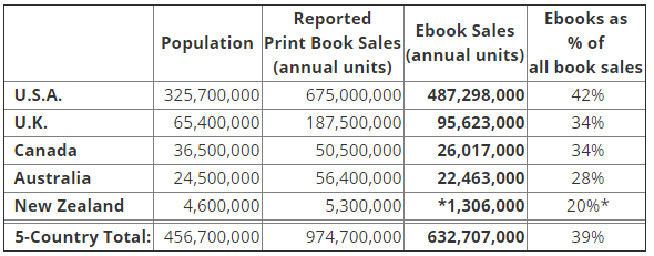 Author Earnings: February 2017 ebook/book sales report