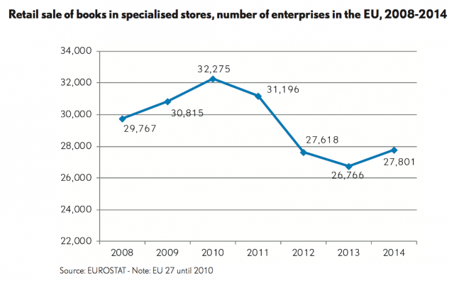 Number of bookstores in Europe by FEP