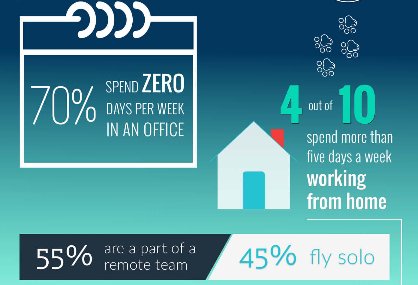 Trends in remote work by Workfrom.co