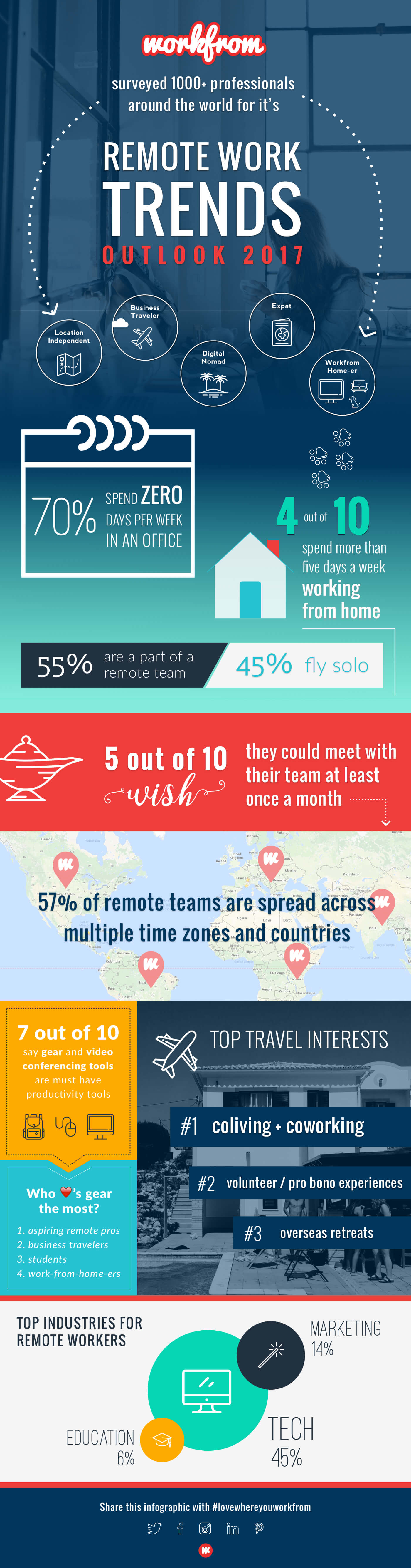 Trends in remote work 2017, infographic by Workfrom.co