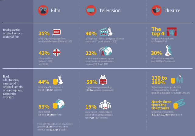 Publishers Association UK, report summary