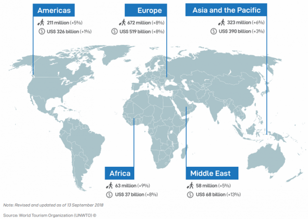 tourism statistics by continent, by UNWTO