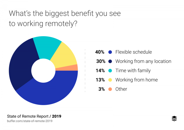 remote work benefits by Buffer