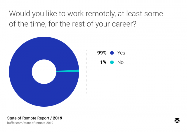 remote work survey 2019 by Buffer