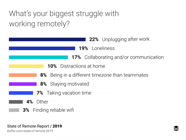 challenges of remote work by Buffer
