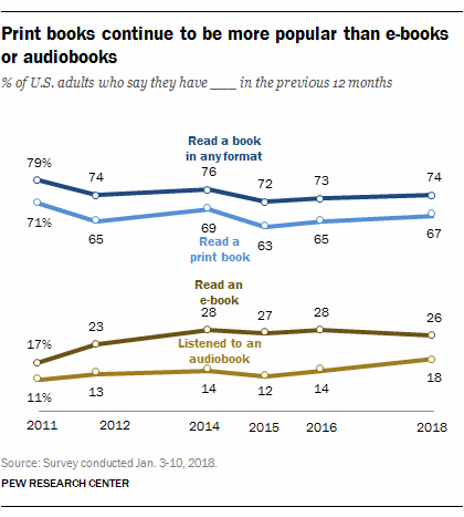 Pew REsearch: book reading habits in the USA 2018