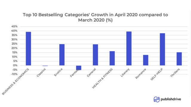 ebook bestselling genre in april 2020 by publishdrive