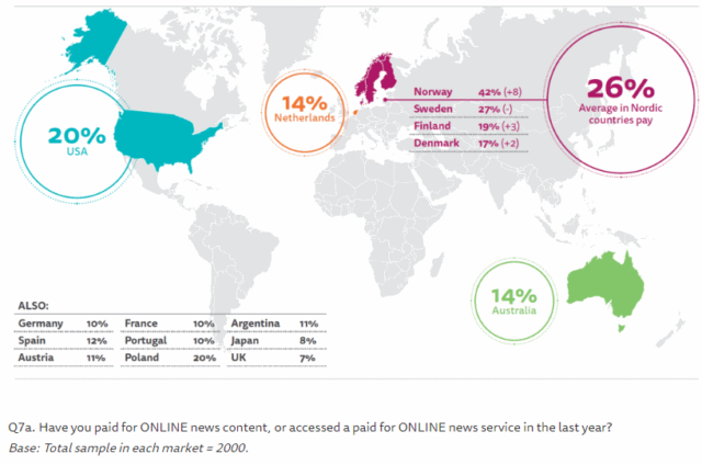 Nordic countries pay for online news, source reuters institute
