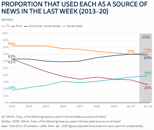 tv and internet have won news race, source reuters institute