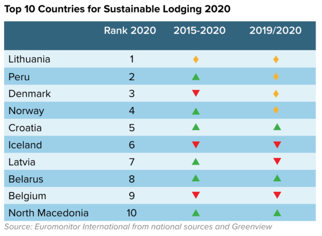euromonitor; sustainable tourism report, lodging index