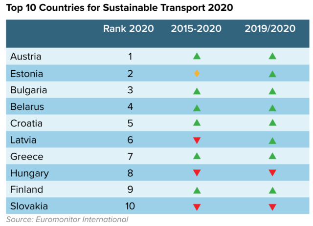euromonitor: sustainable travel, transport ranking by country